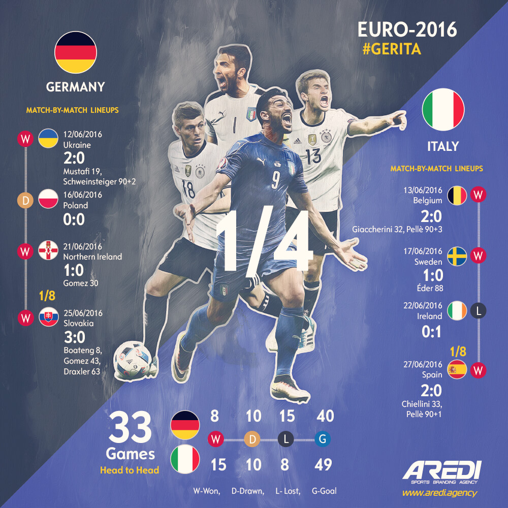 Спортивная инфографика Германия - Италия. Евро-2016 | Sports infographics Germany - Italy. Euro 2016
